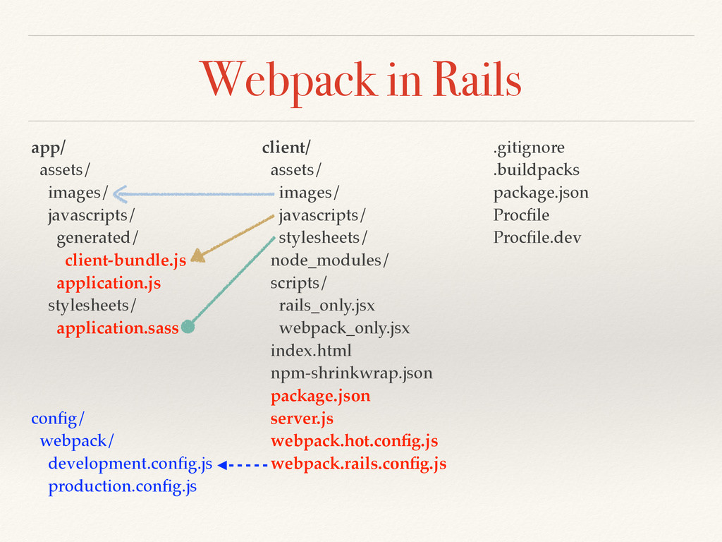 Webpack in Rails app/ assets/ images/ javascrip...