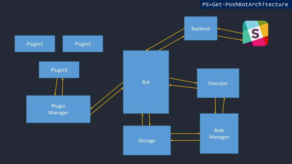 PS>Get-PoshBotArchitecture Bot Backend Storage ...