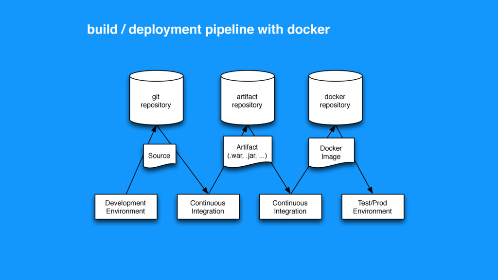 build / deployment pipeline with docker git rep...