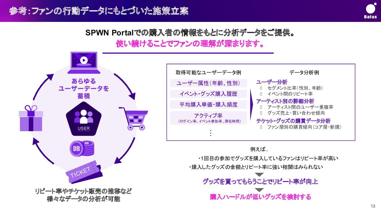 SPWNのLIVE実績 人超 持続性と収益性を兼ね備えたプラットホーム基盤を構築 アカウント...