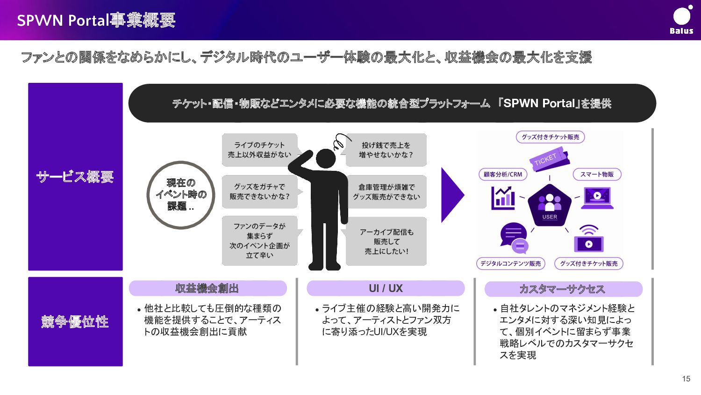 つながる:SPWN Portal SPWN:ワンストップで提供 従来:様々なサービスを横断...