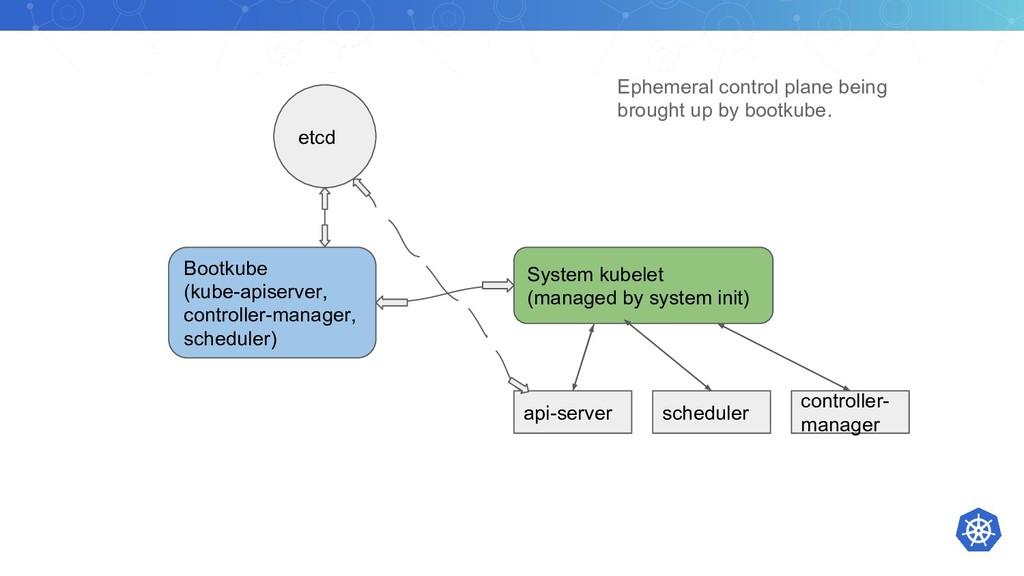 etcd Bootkube (kube-apiserver, controller-manag...