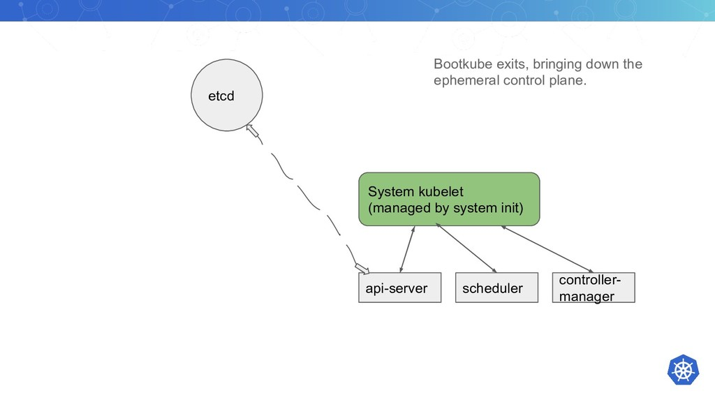 etcd System kubelet (managed by system init) ap...