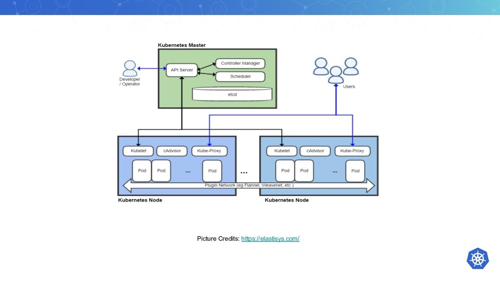 Section Header Picture Credits: https://elastis...