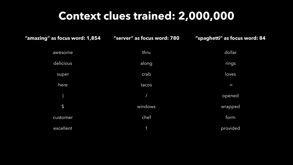 Context clues trained: 2,000,000 awesome delici...