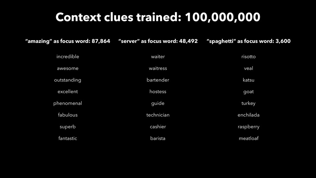 Context clues trained: 100,000,000 incredible a...