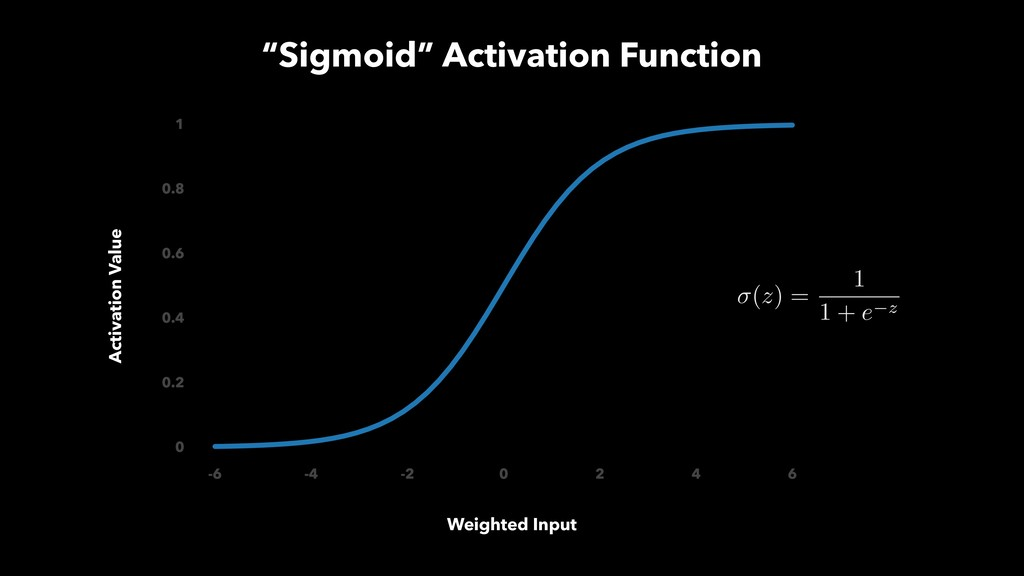 """""""Sigmoid"""" Activation Function Weighted Input Ac..."""