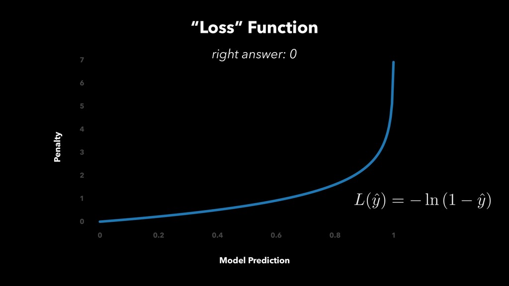 """""""Loss"""" Function Model Prediction Penalty right ..."""