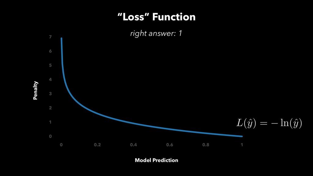 """""""Loss"""" Function Model Prediction Penalty L(ˆ y)..."""