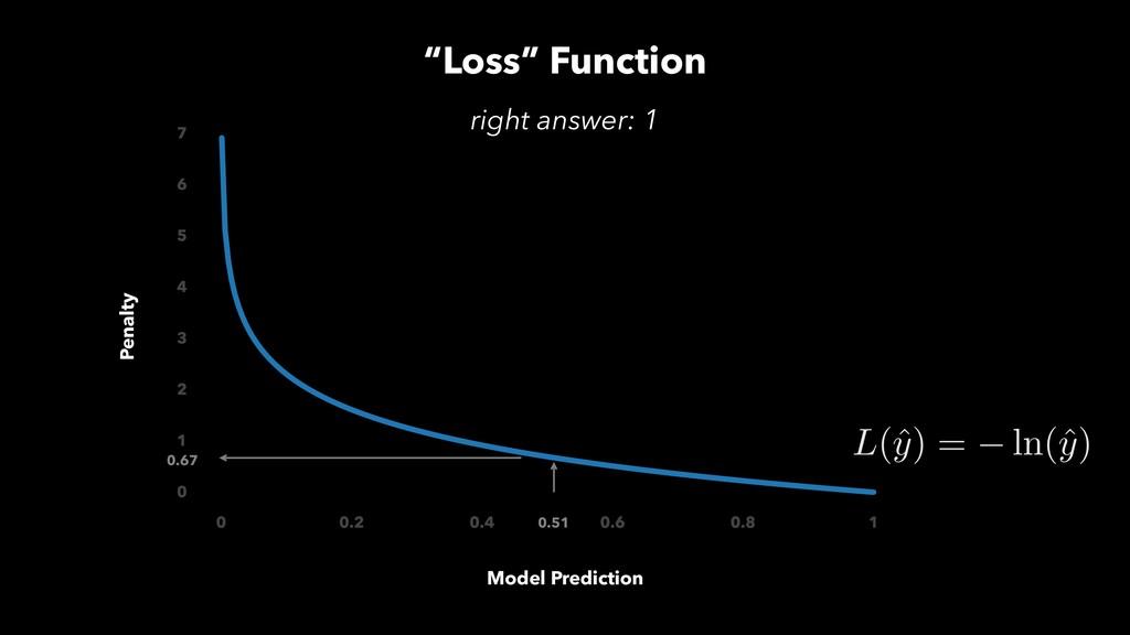 """Loss"" Function Model Prediction Penalty 0.51 0..."