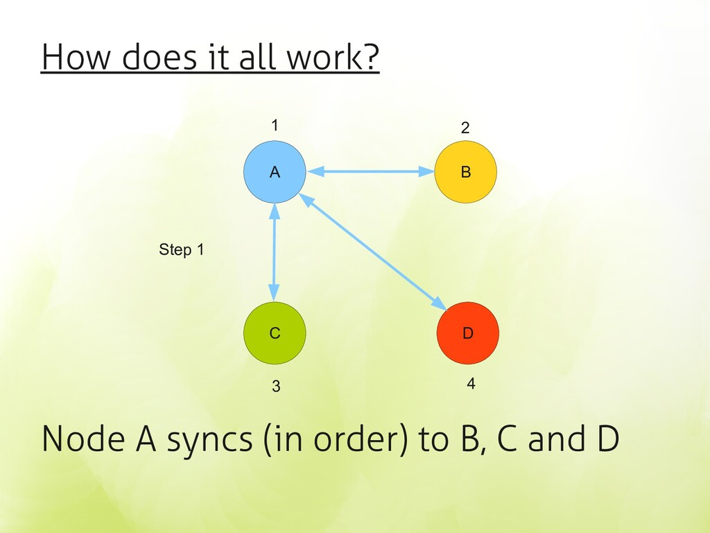 How does it all work? Node A syncs (in order) t...