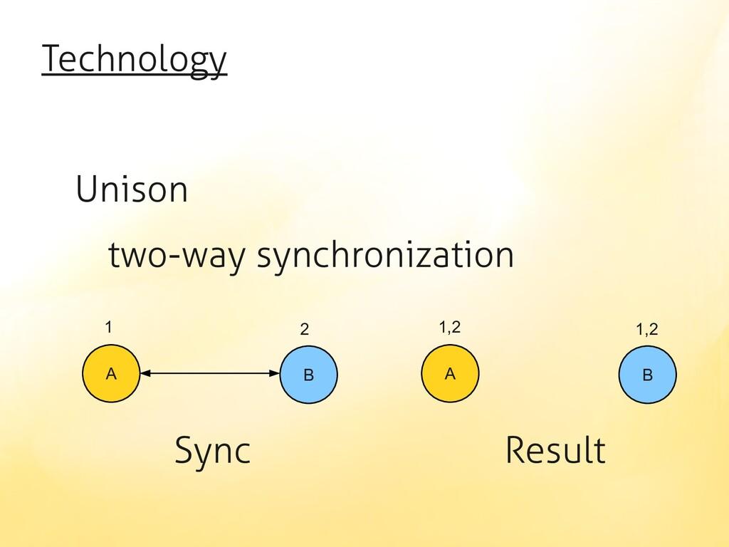 Technology Unison two-way synchronization Sync ...
