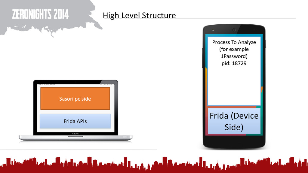 High Level Structure Frida (Device ...
