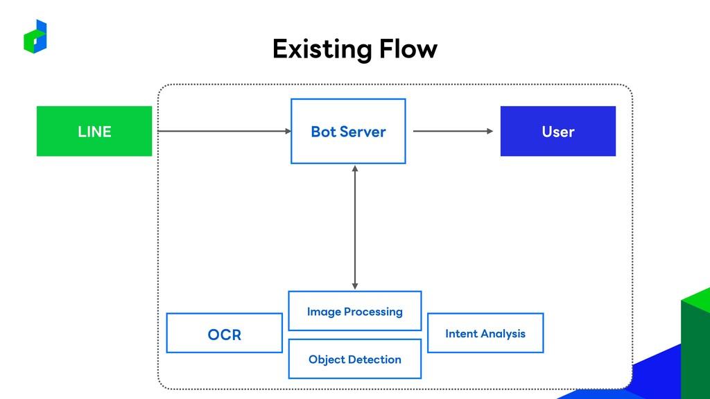 User Image Processing Bot Server LINE OCR Objec...