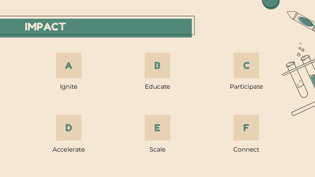 Ignite Educate Participate Accelerate Scale Con...