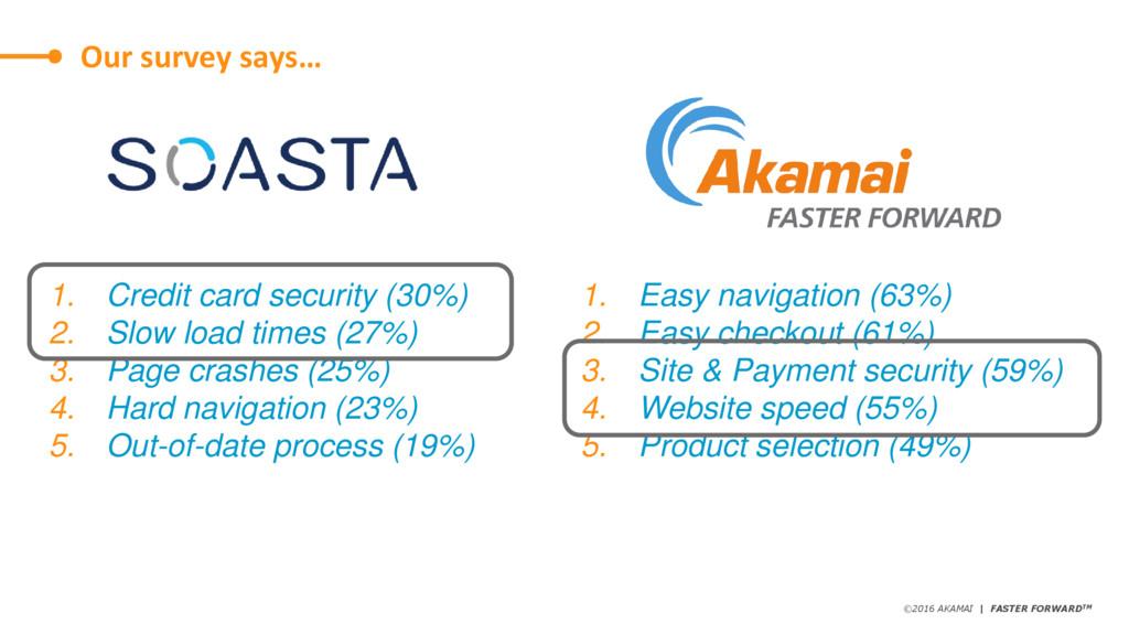 ©2016 AKAMAI | FASTER FORWARDTM Avoid data thef...