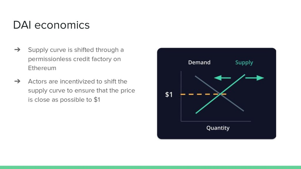 DAI economics ➔ Supply curve is shifted through...