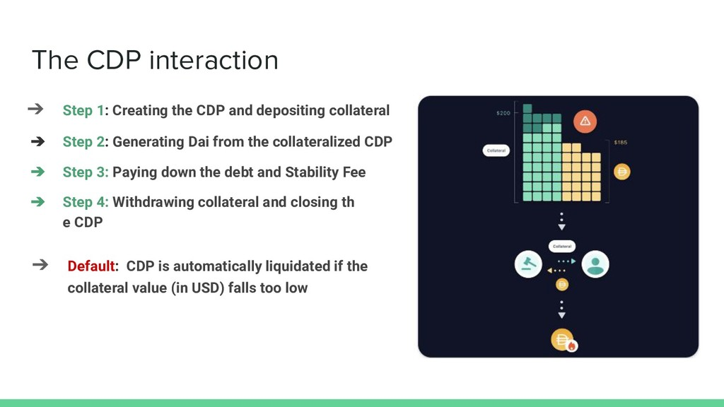 The CDP interaction ➔ Step 1: Creating the CDP ...