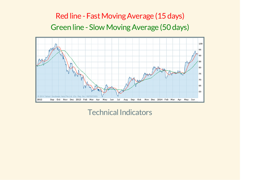 Red line - Fast Moving Average (15 days) Green ...
