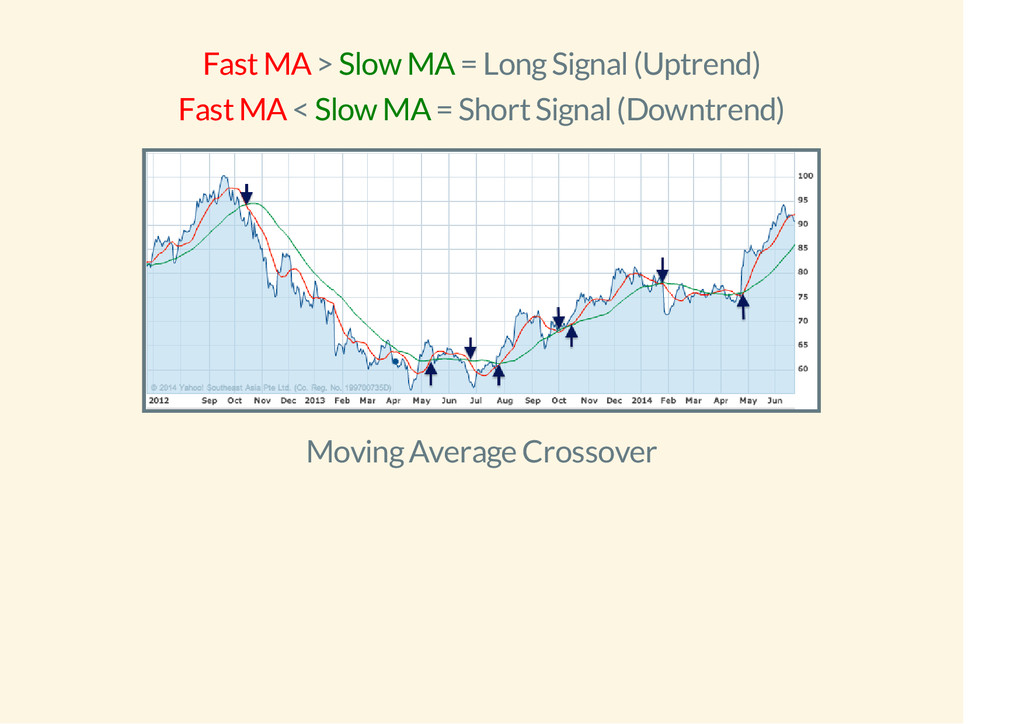 Fast MA > Slow MA = Long Signal (Uptrend) Fast ...