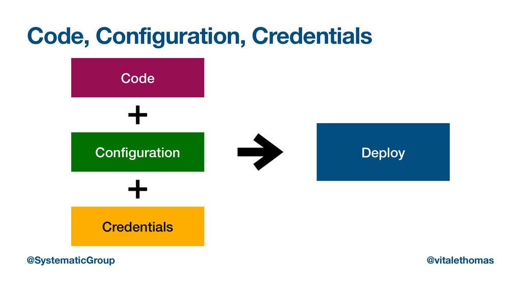 Code, Configuration, Credentials Code Con fi gu...