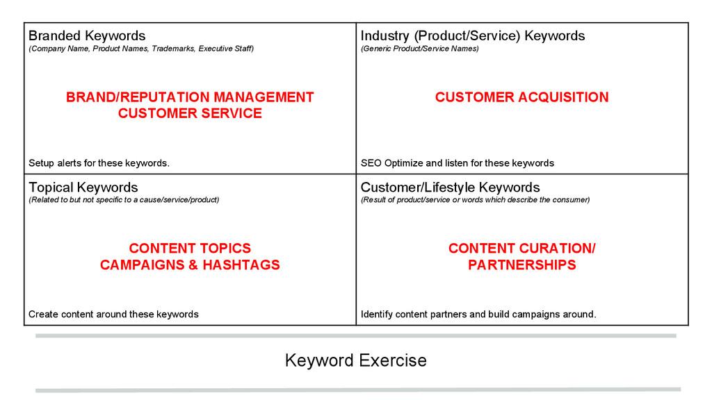 Keyword Exercise Branded Keywords (Company Name...