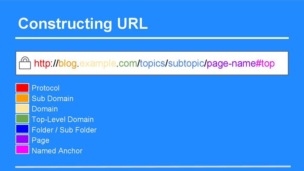 Constructing URL http://blog.example.com/topics...