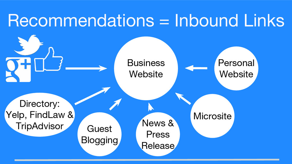 Recommendations = Inbound Links Personal Websit...
