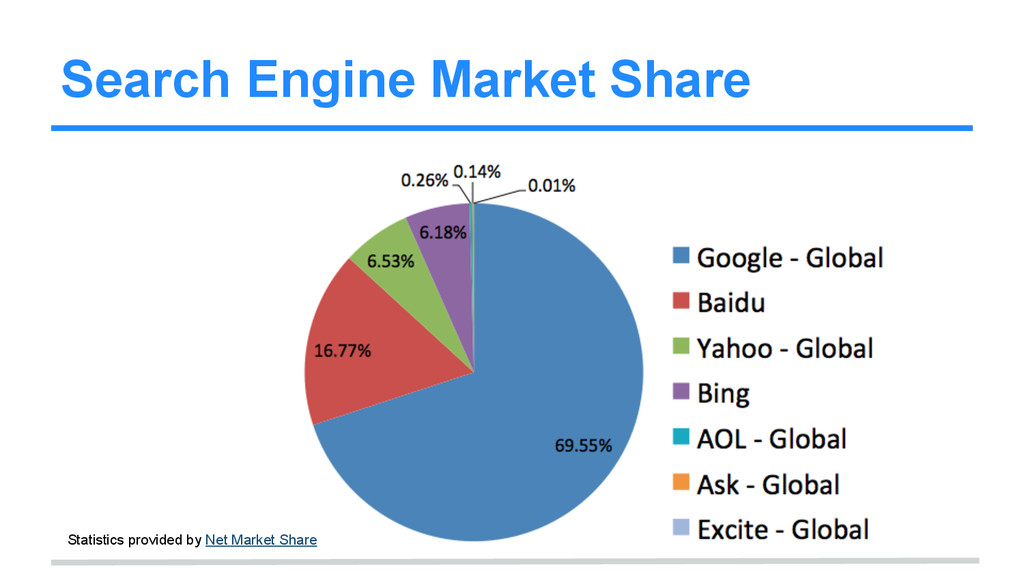 Search Engine Market Share Statistics provided ...