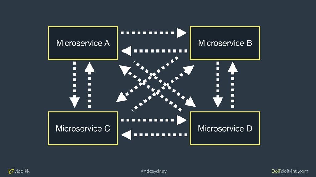 vladikk doit-intl.com #ndcsydney Microservice A...