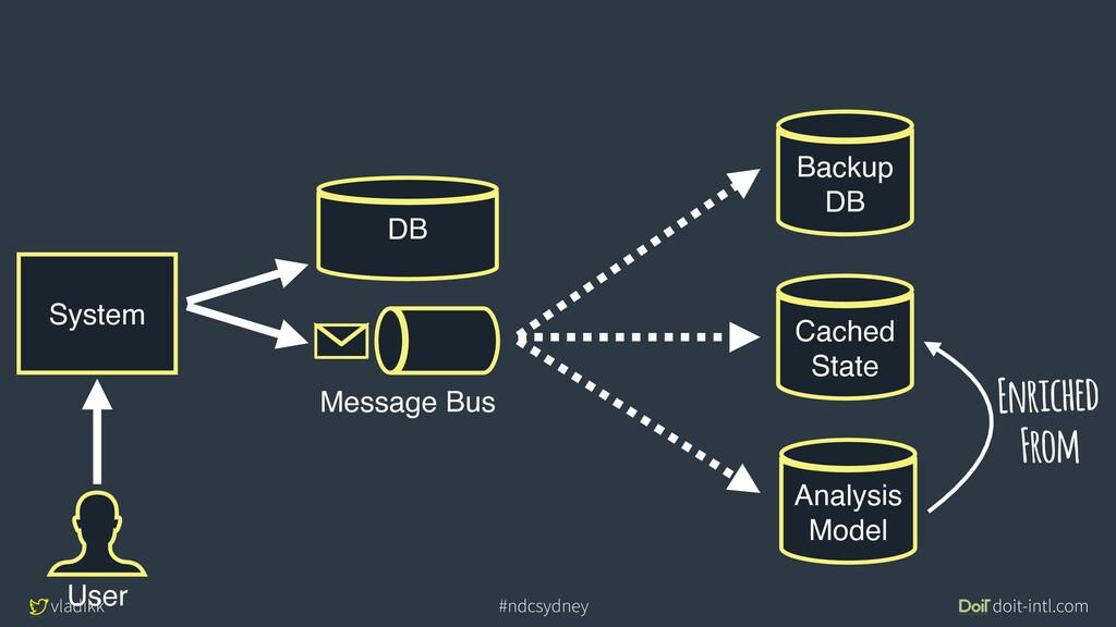 vladikk doit-intl.com #ndcsydney System DB User...