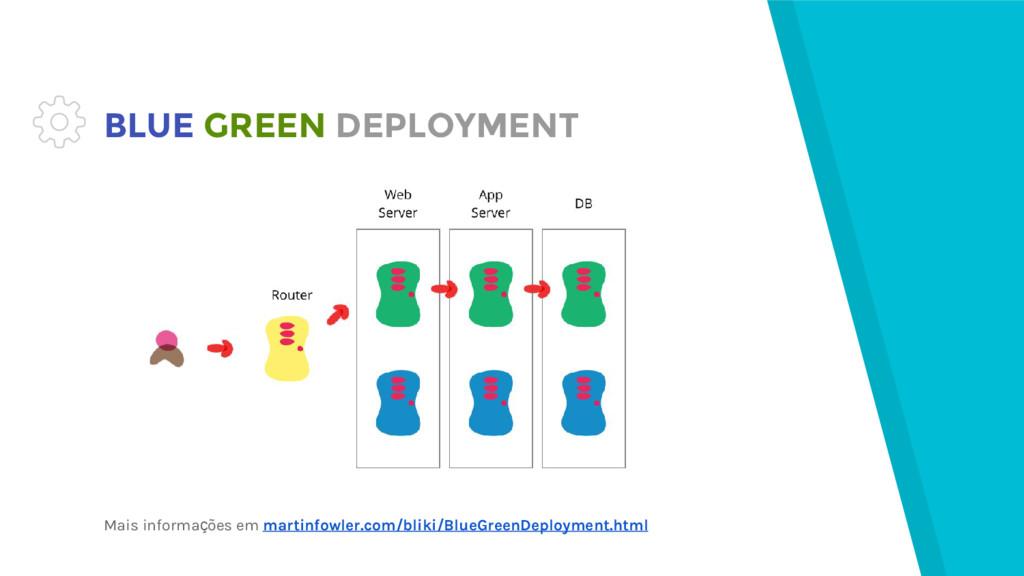 BLUE GREEN DEPLOYMENT Mais informações em marti...