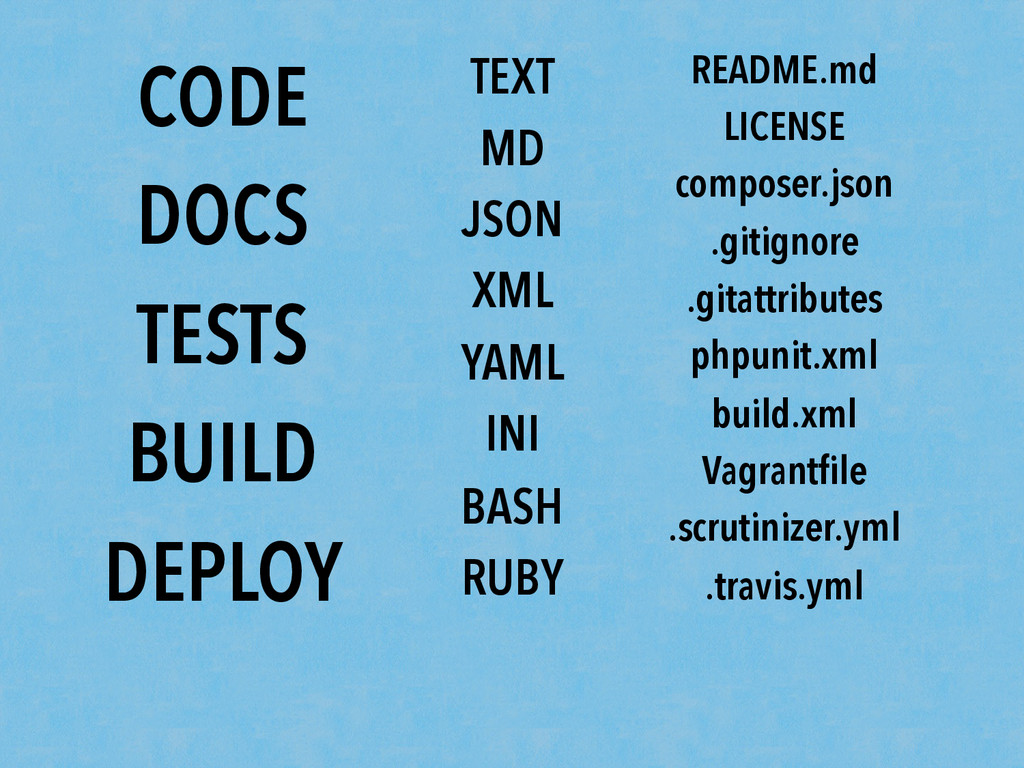 CODE DOCS TESTS BUILD DEPLOY TEXT MD JSON XML Y...