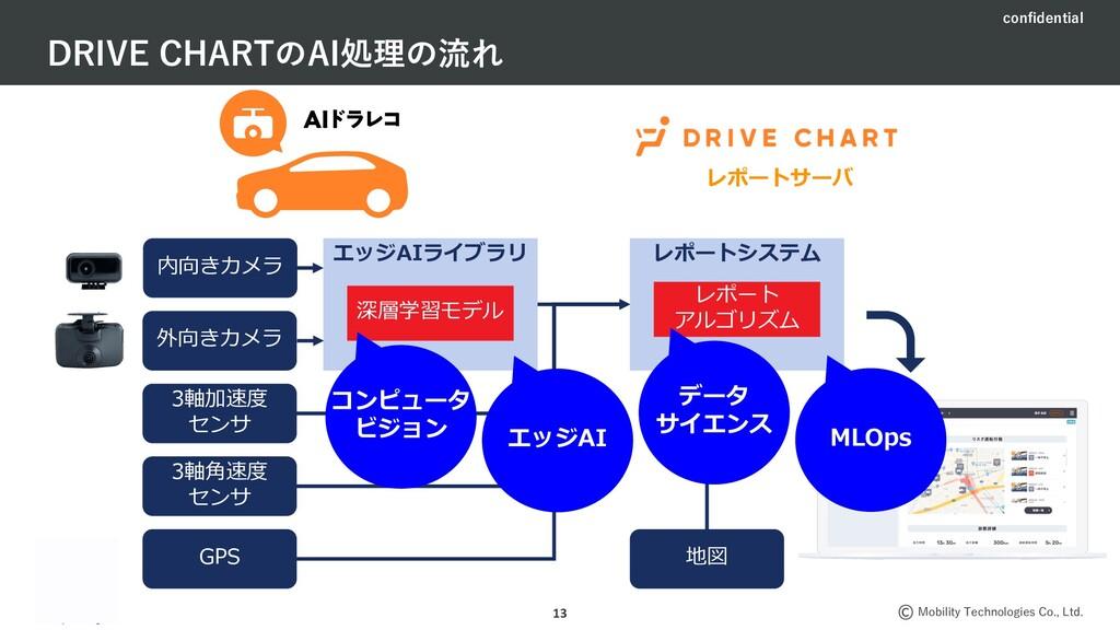 confidential Mobility Technologies Co., Ltd. 外向...