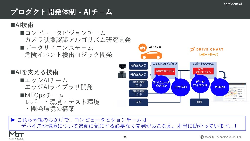 confidential Mobility Technologies Co., Ltd. nA...