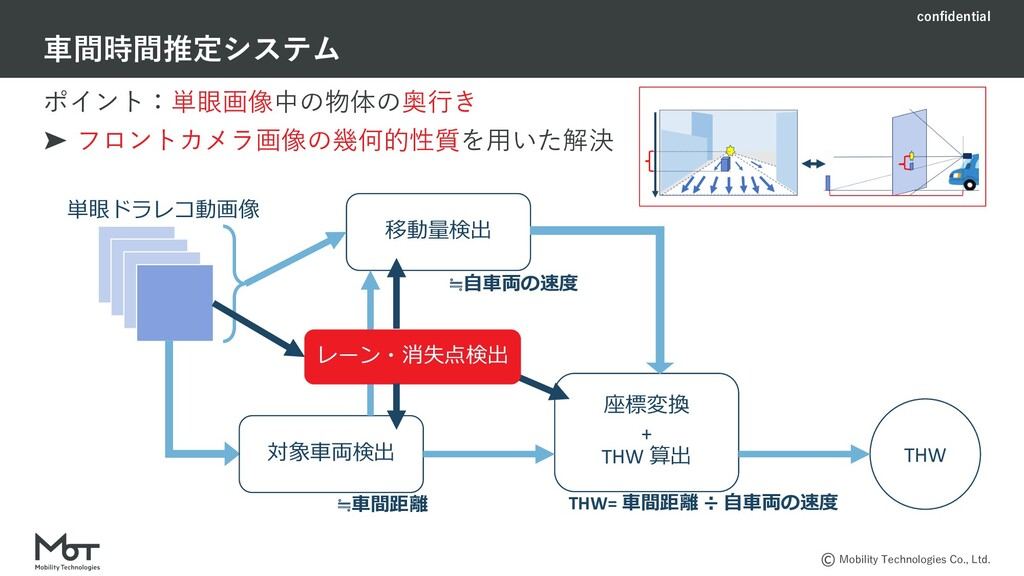 confidential Mobility Technologies Co., Ltd. ポイ...
