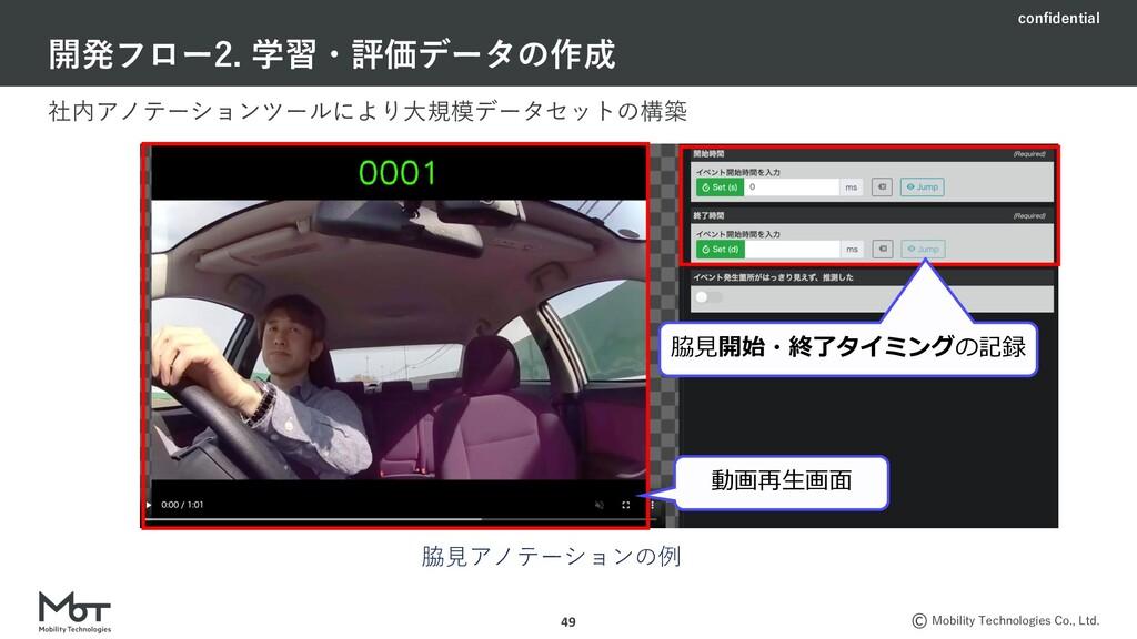 confidential Mobility Technologies Co., Ltd. 社内...