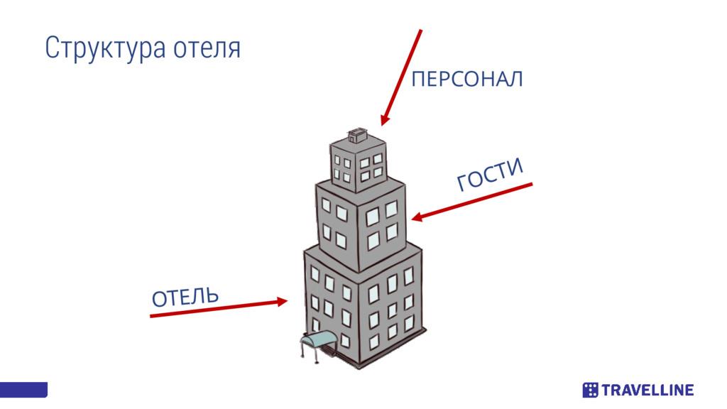 Структура отеля ПЕРСОНАЛ
