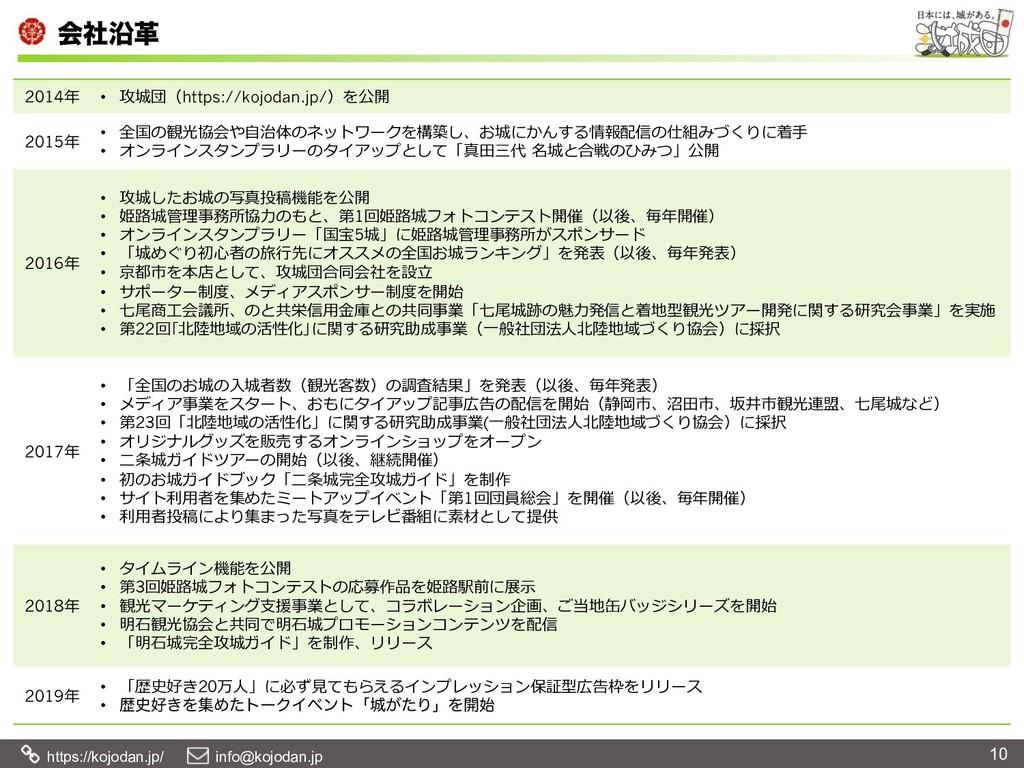 https://kojodan.jp/  info@kojodan.jp ձࣾԊֵ 10...