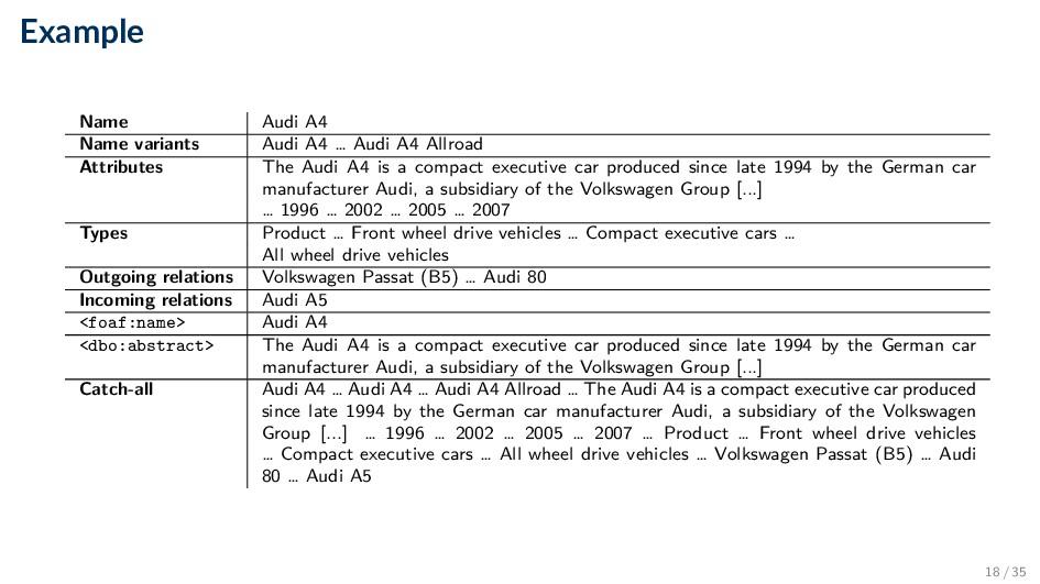 Example Name Audi A4 Name variants Audi A4 … Au...
