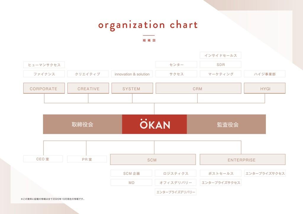  ৫ ਤ organization chart