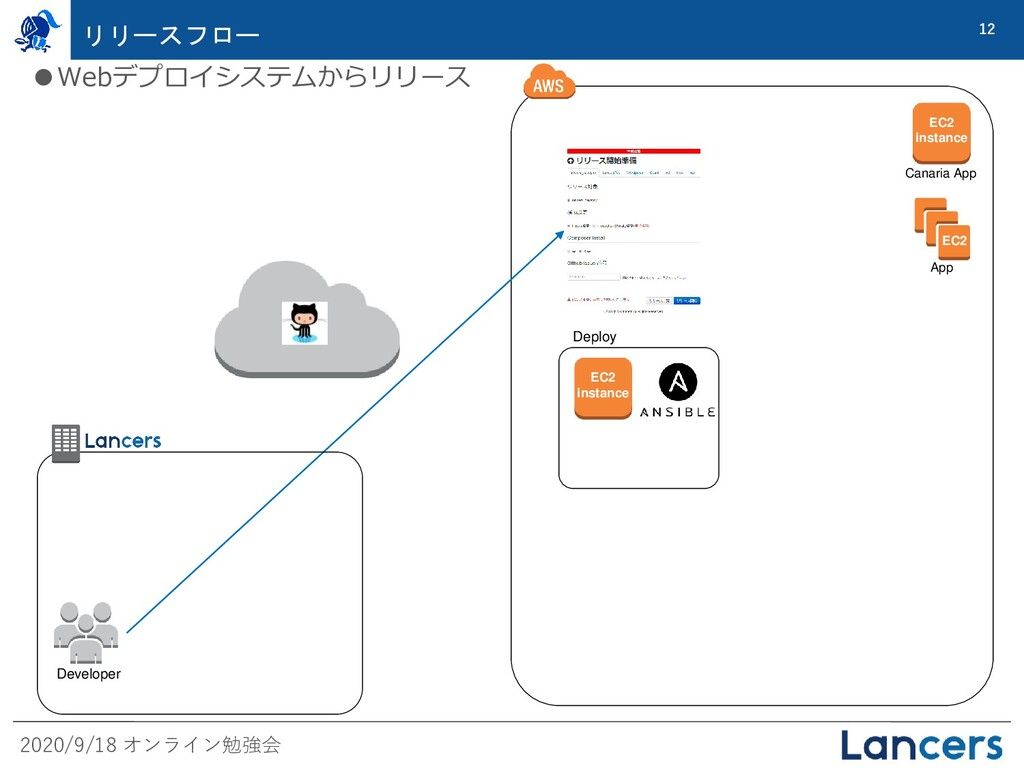 2020/9/18 オンライン勉強会 12 リリースフロー EC2 App Deploy EC...