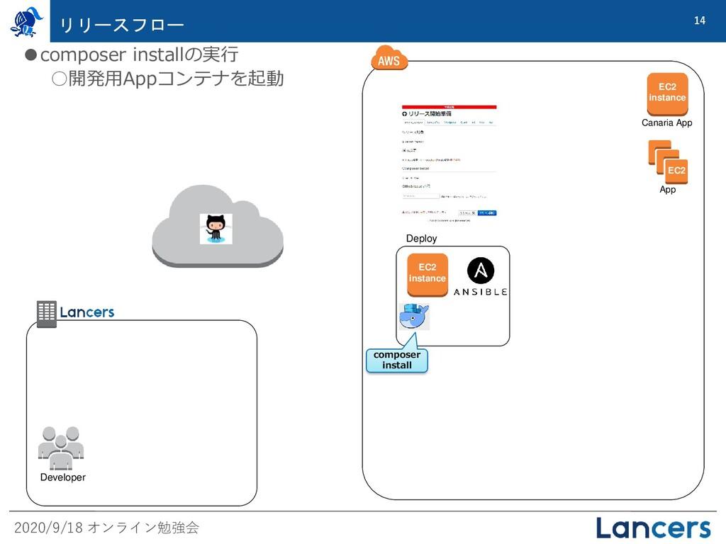 2020/9/18 オンライン勉強会 14 リリースフロー EC2 App Deploy EC...