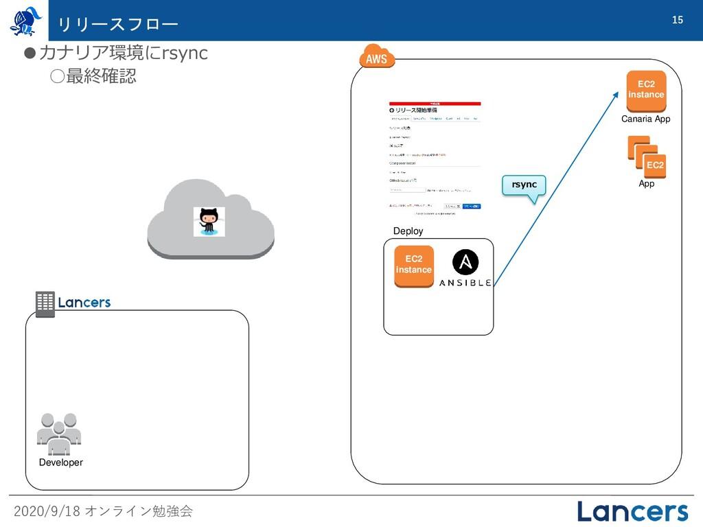 2020/9/18 オンライン勉強会 15 リリースフロー EC2 App Deploy EC...
