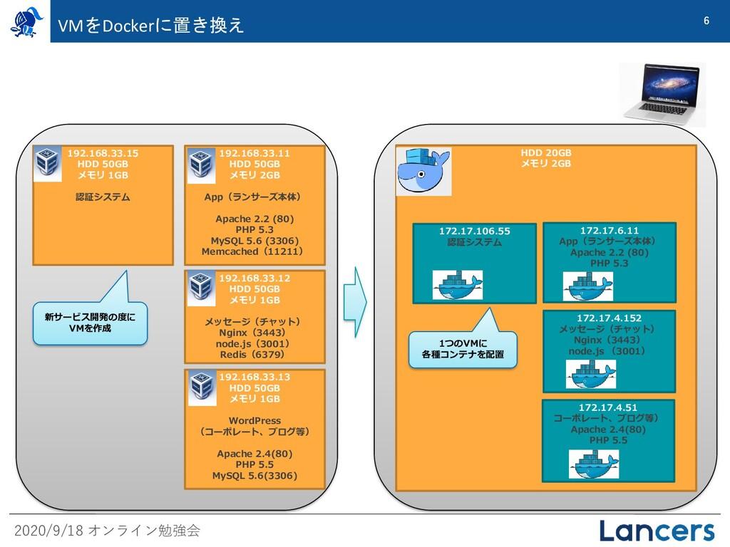 2020/9/18 オンライン勉強会 6 VMをDockerに置き換え 192.168.33....