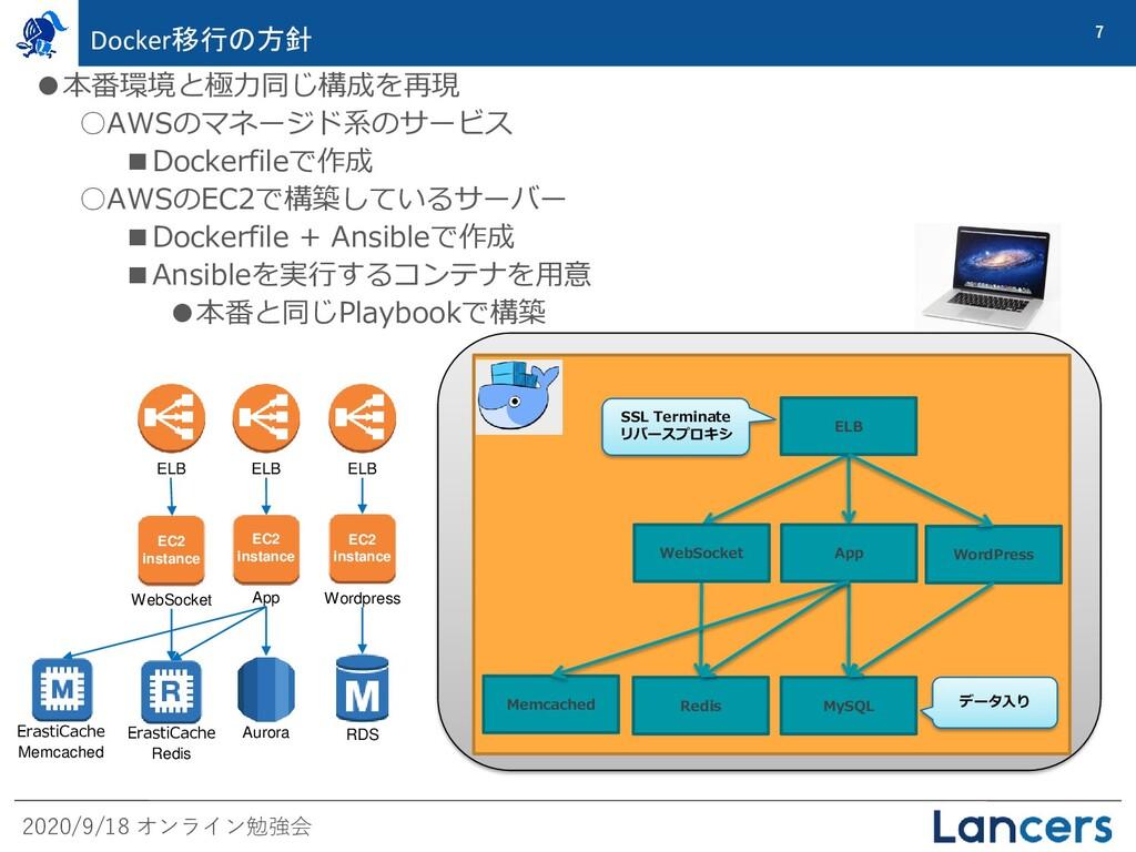 2020/9/18 オンライン勉強会 7 Docker移行の方針 ●本番環境と極力同じ構成を再...