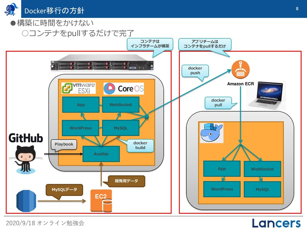 2020/9/18 オンライン勉強会 8 Docker移行の方針 EC2 MySQLデータ 開...