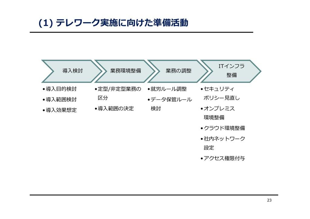 (1) テレワーク実施に向けた準備活動 23 導⼊検討 •導⼊⽬的検討 •導⼊範囲検討 •導⼊...