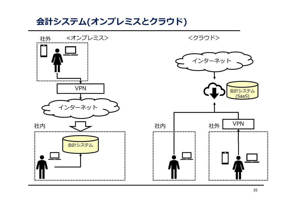 会計システム(オンプレミスとクラウド) 35 インターネット 会計システム VPN 社内 イン...