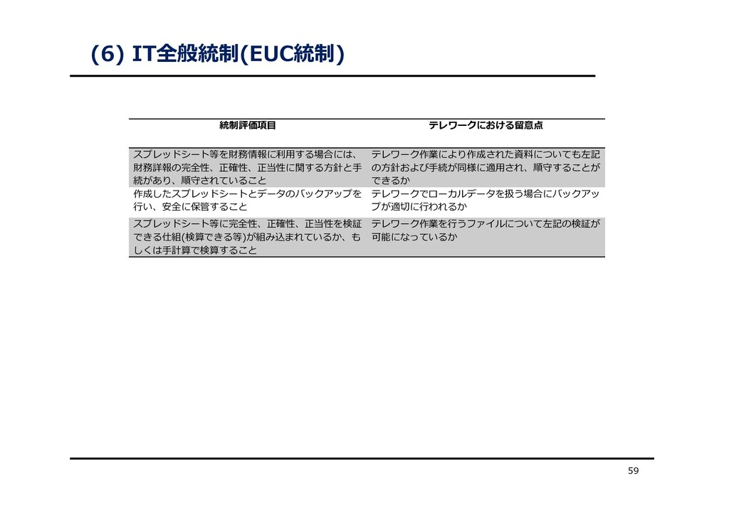(6) IT全般統制(EUC統制) 59 統制評価項⽬ テレワークにおける留意点 スプレッドシ...